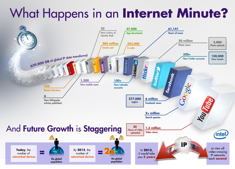Tem ideia do que se passa, num único minuto na Internet?