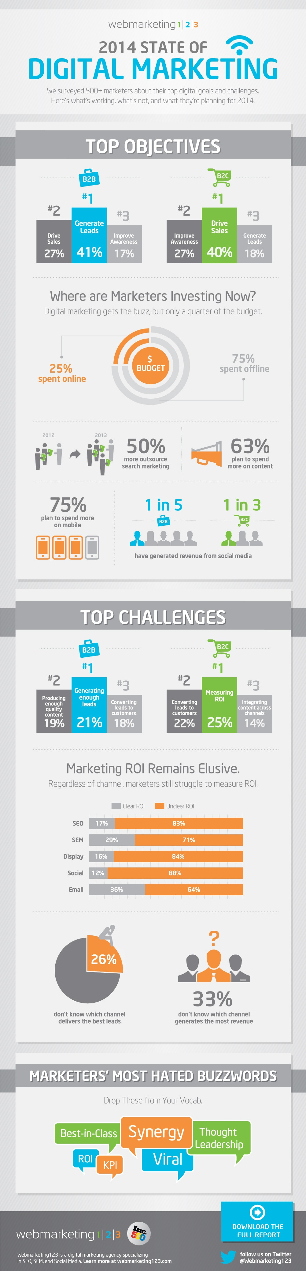4.-2014-State-of-Digital-Marketing