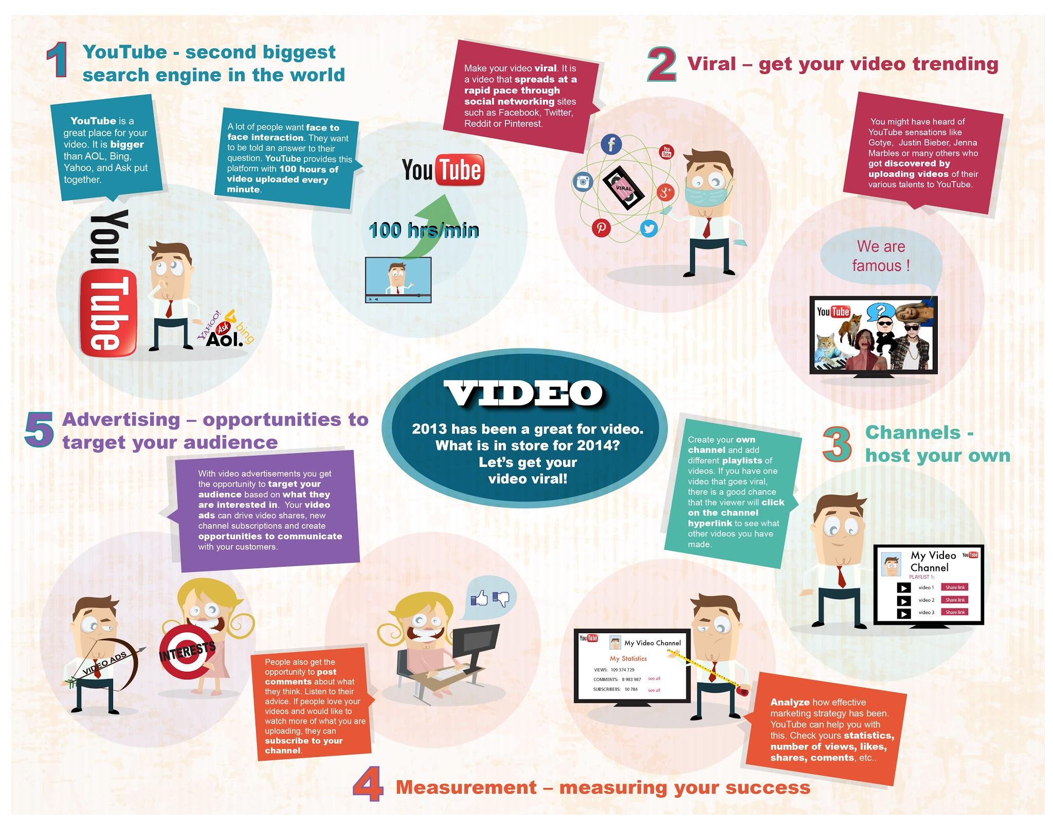 Sabe porquê o video gera vendas?