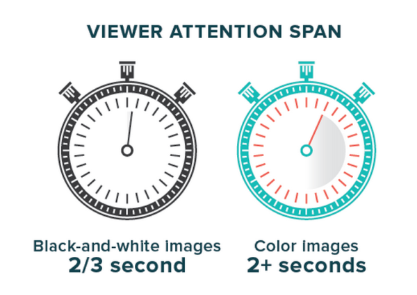 Sabe porque é mais visto um conteúdo visual?