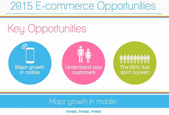 Já conhece as Oportunidades no Comércio Electrónico para 2015 ?