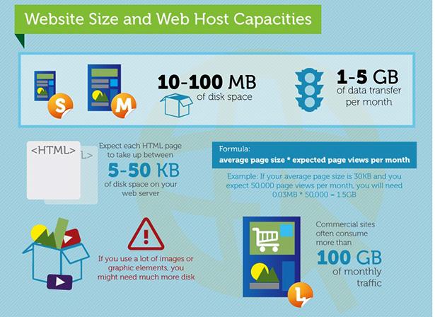 Sabe qual o papel do Alojamento Web para o seu Website?