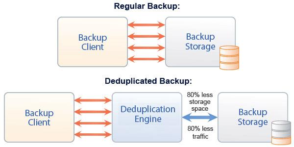 De-Duplicação De Backups Para As Massas!
